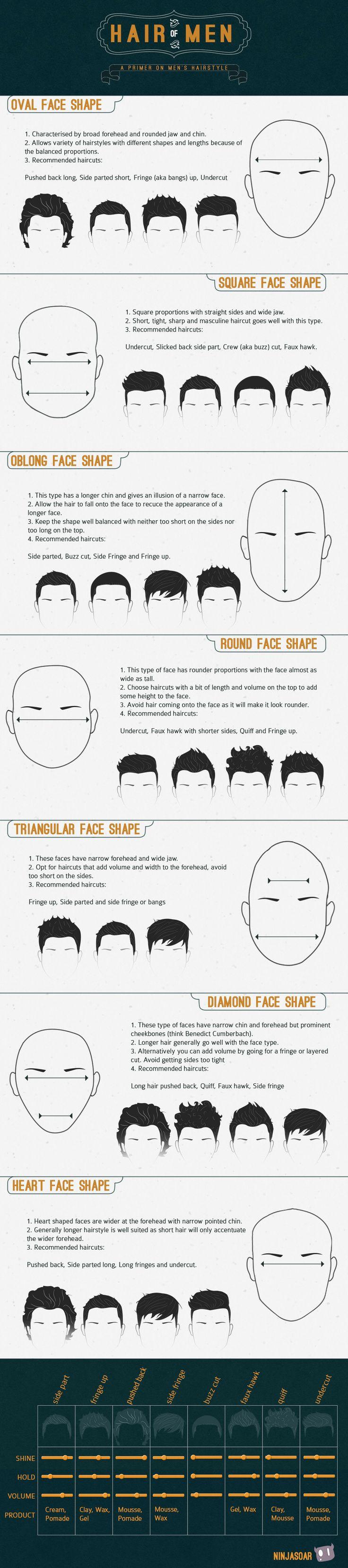 男人脸型适合什么发型?一张图片说明白发型